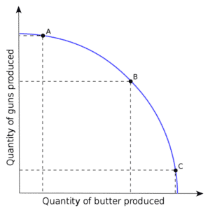 Graph showing quantity of guns producted vs quantity of butter produced.